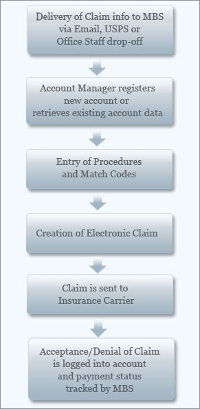 Graphic showing the flow chart of MBS's claims process