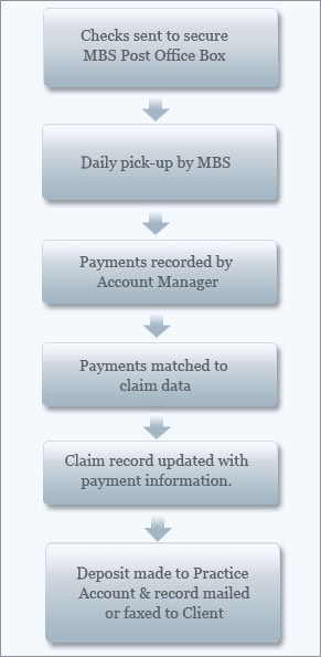 The payment process followed by Medical Billing Services